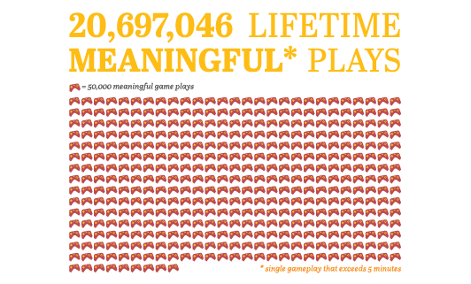 Lifetime Meaningful Plays
